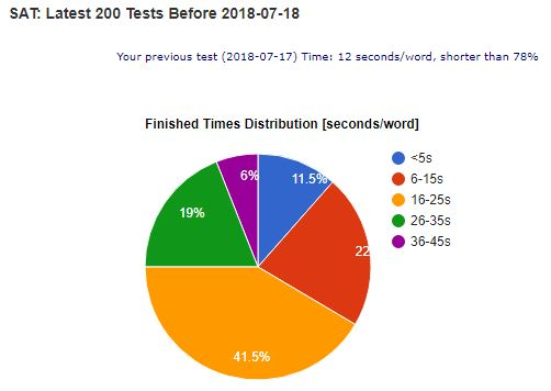 SAT vocabulary test time distribution